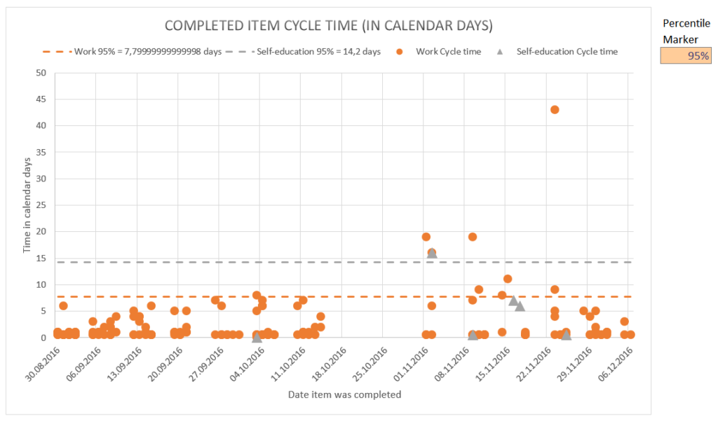 personal-kanban-cycle-time