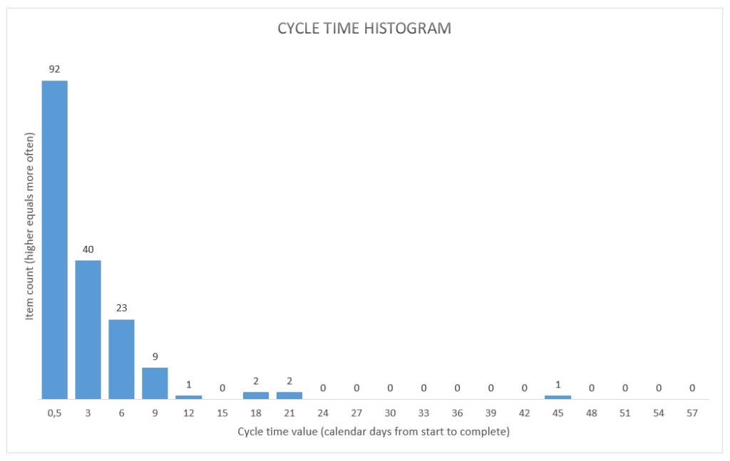 personal-kanban-cycle-time-histogram