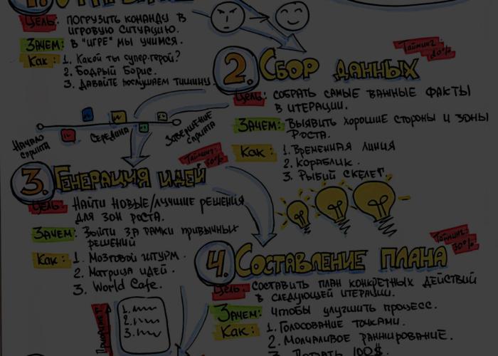 Пять шагов рестроспективы –концептуальная карта